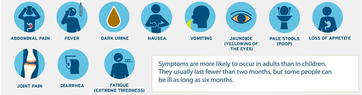 Một số triệu chứng thường gặp của bệnh viêm gan A